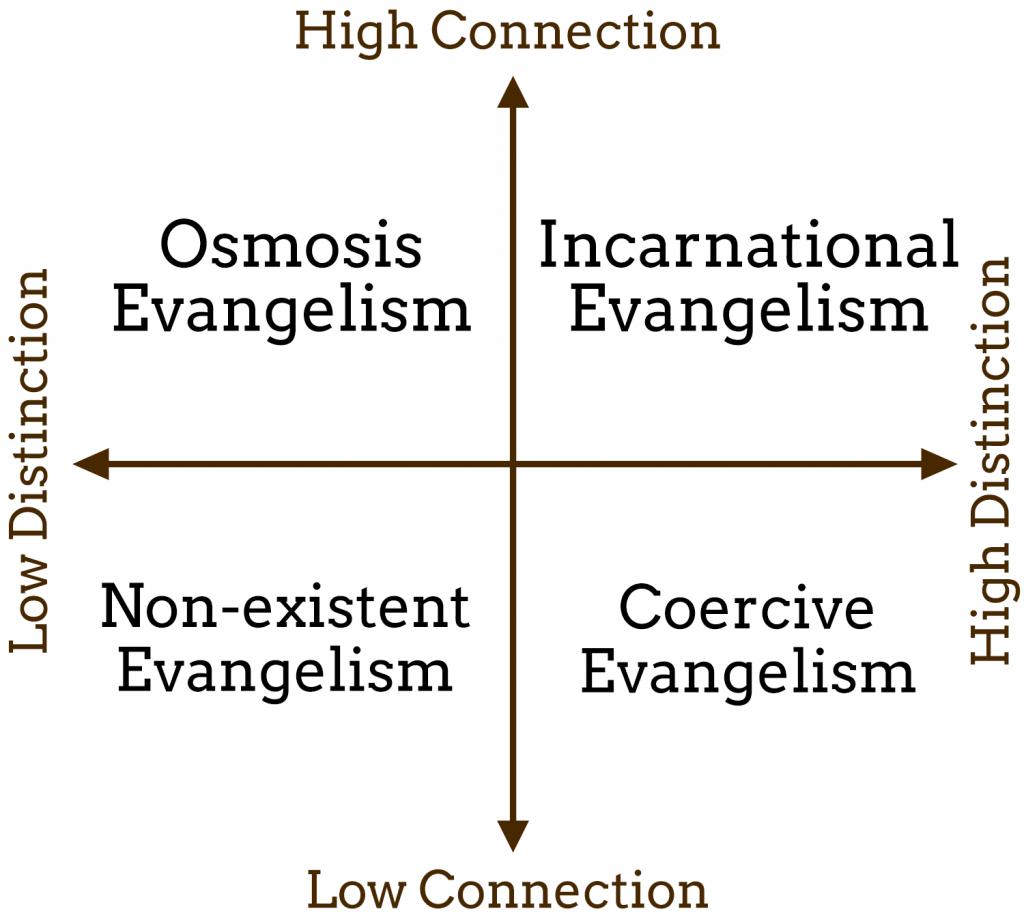 connection-distinction-matrix