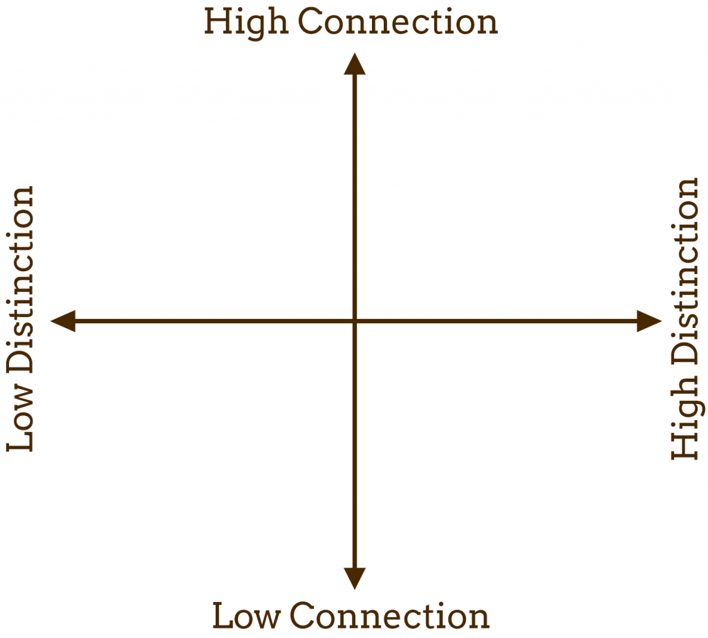 connection-distinction-matrix-blank