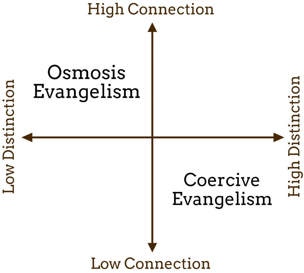 osmosis-evangelism