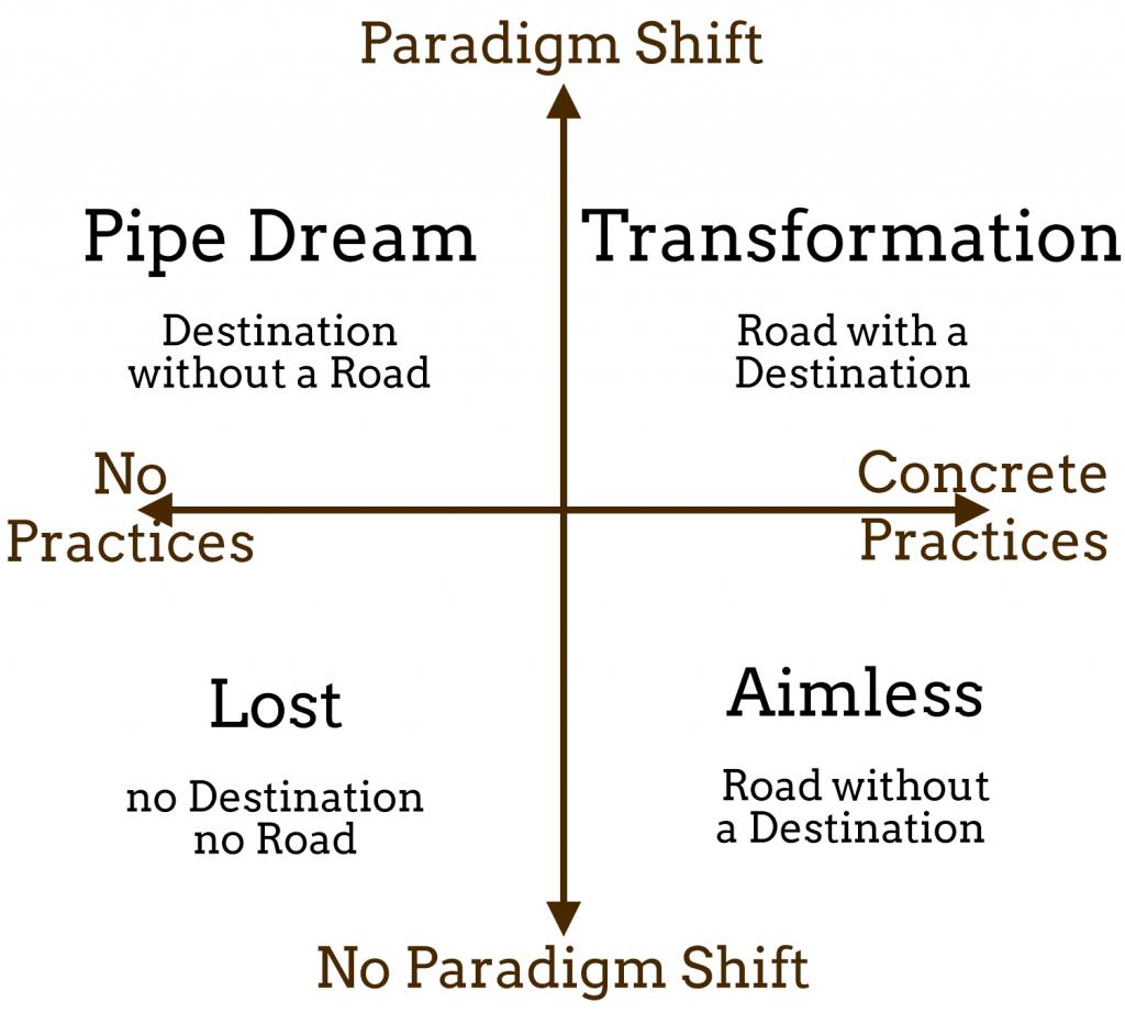 paradigm-practice-matrix