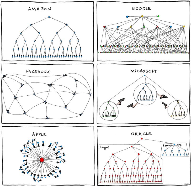orgcharts