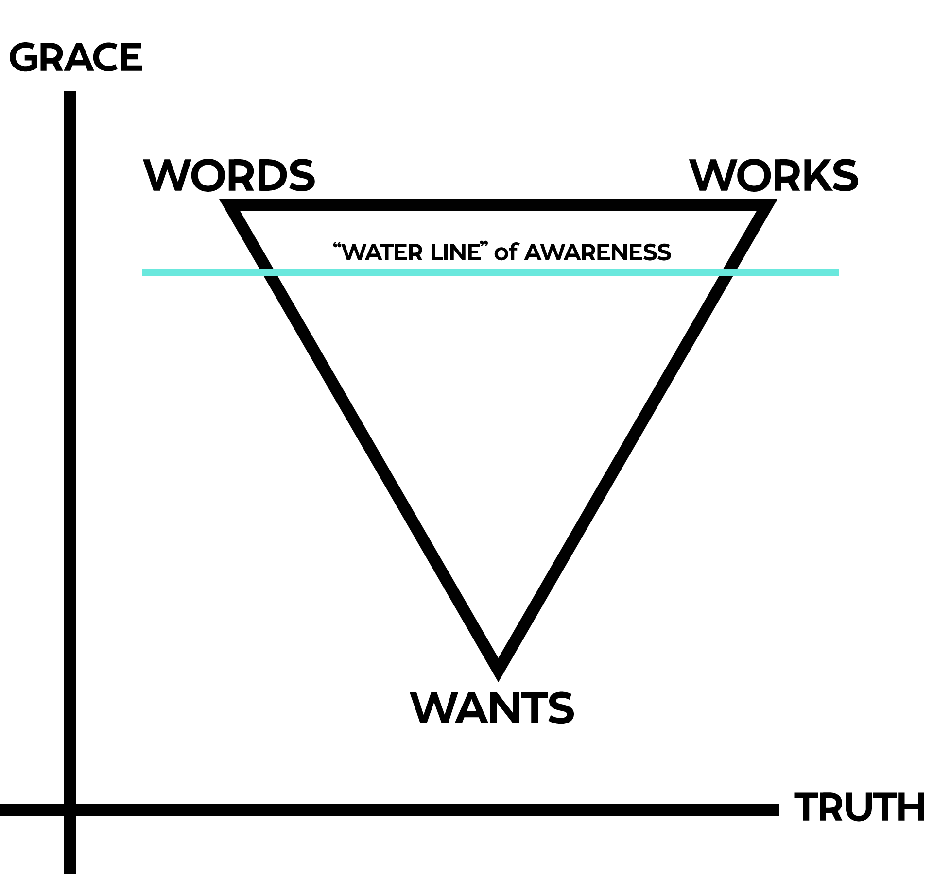 word-works-wants