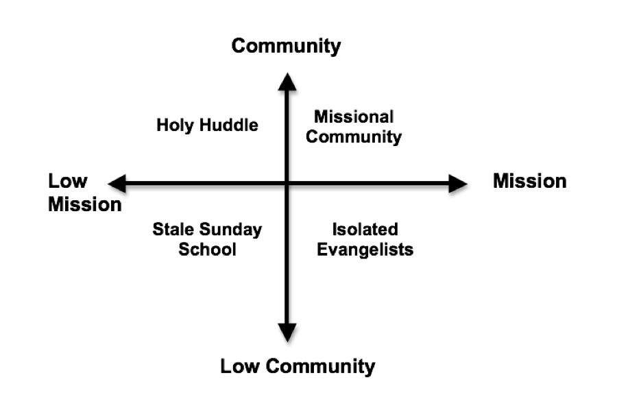 Community Mission Matrix